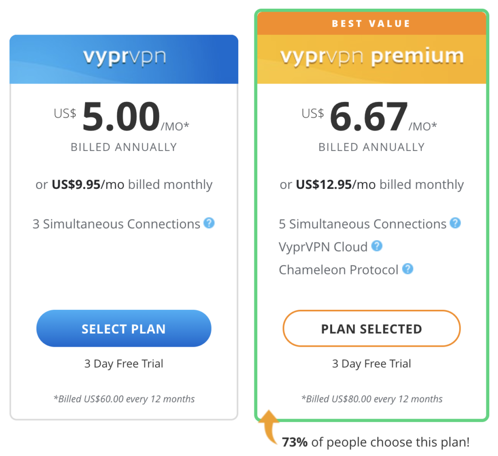 VyprVPN starts at $9.95 per month