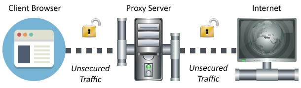 Connection to the Internet via Proxy Server