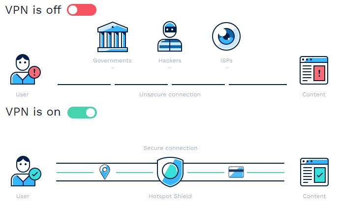 Difference Between Unsecured and Secured Connection (image source: Hotspot Shield)