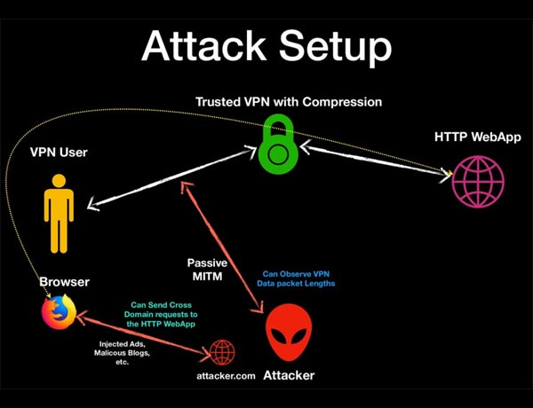 How the Voracle VPN Hack Works